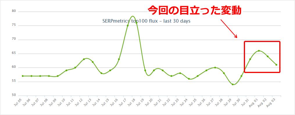 SERPmetricsの2019年7月31日と8月2日付近の順位変動