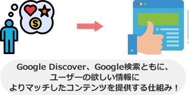 Google Discover、Google検索ともに、 ユーザーの欲しい情報に よりマッチしたコンテンツを提供する仕組み!