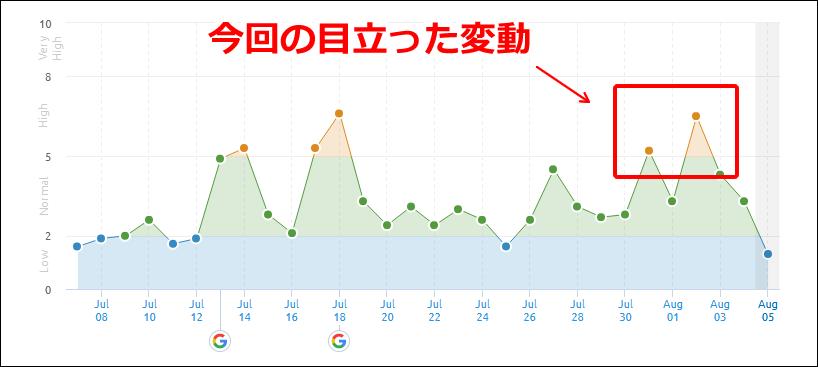 SEMrushの2019年7月31日と8月2日付近の順位変動
