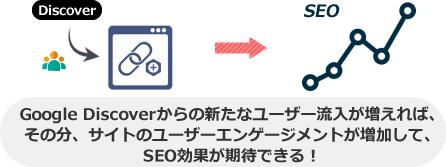 Google Discoverからの新たなユーザー流入が増えれば、 その分、サイトのユーザーエンゲージメントが増加して、 SEO効果が期待できる!