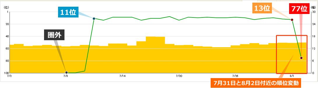 2019年7月31日と8月2日付近の順位変動によるキーワードBの順位への影響