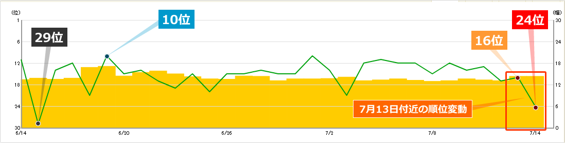 2019年7月13日付近の順位変動によるキーワードCの順位への影響