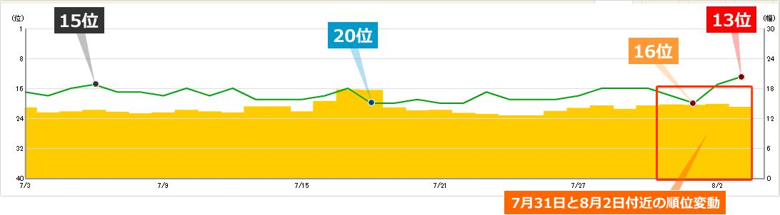 2019年7月31日と8月2日付近の順位変動によるキーワードCの順位への影響