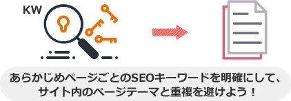 あらかじめページごとのSEOキーワードを明確にして、 サイト内のページテーマと重複を避けよう!