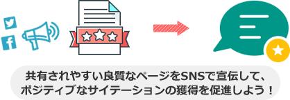 共有されやすい良質なページをSNSで宣伝して、 ポジティブなサイテーションの獲得を促進しよう!