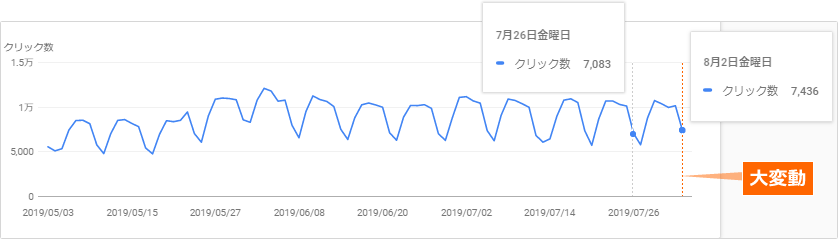 サーチコンソールの検索アナリティクスからSEOラボの検索でのクリック数の推移を確認