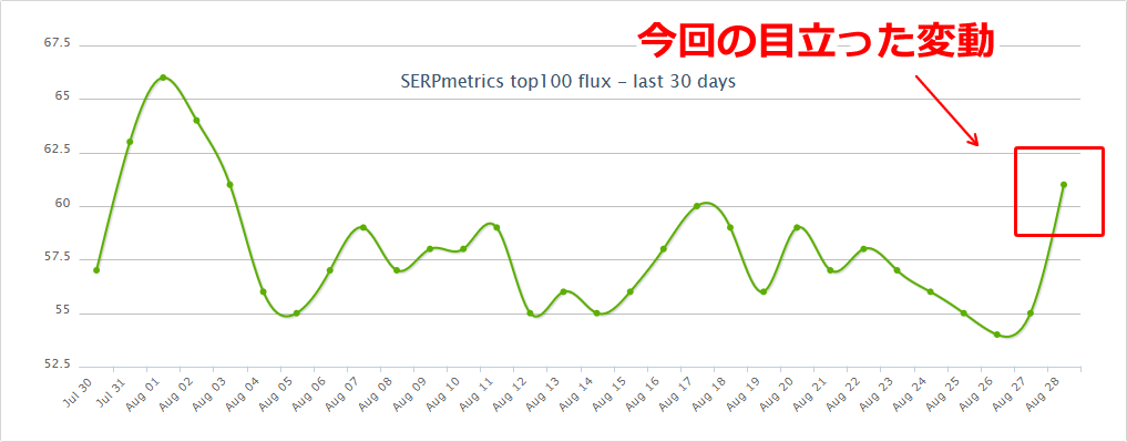 SERPmetricsの2019年8月29日付近の順位変動