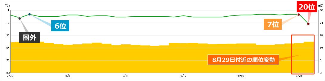 2019年8月29日付近の順位変動によるキーワードAの順位への影響