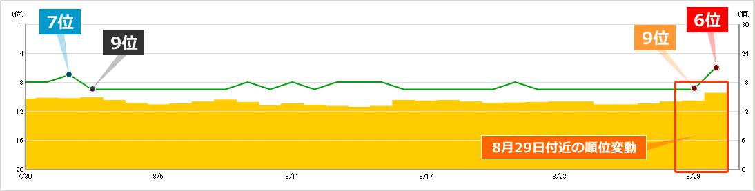 2019年8月29日付近の順位変動によるキーワードCの順位への影響