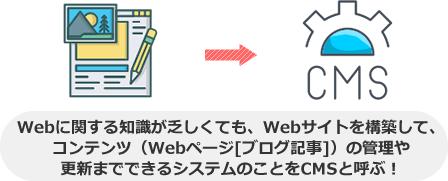 Webに関する知識が乏しくても、Webサイトを構築して、 コンテンツ(Webページ[ブログ記事])の管理や 更新までできるシステムのことをCMSと呼ぶ!