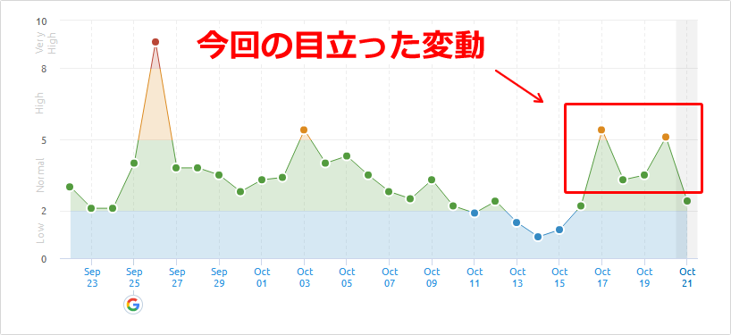 SEMrushの2019年10月17日と10月20日付近の順位変動
