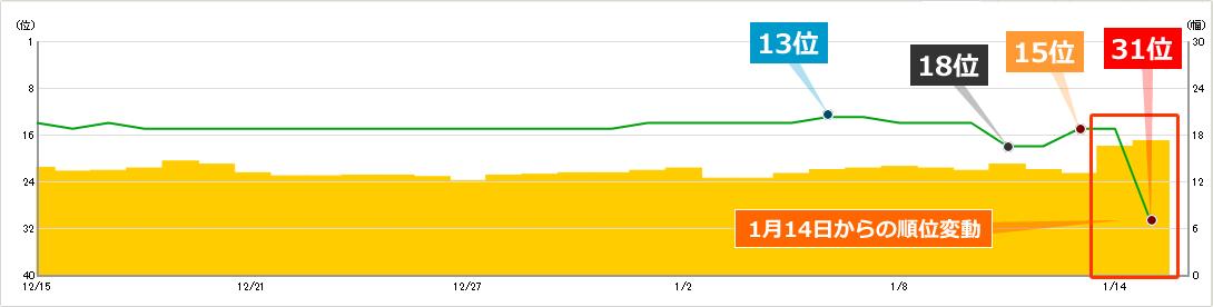 2020年1月14日からのコアアルゴリズムアップデートによるキーワードBの順位への影響