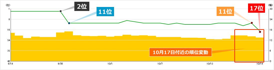 2019年10月17日と10月20日付近の順位変動によるキーワードCの順位への影響