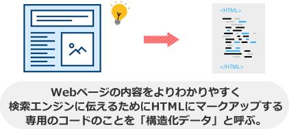 Webページの内容をよりわかりやすく 検索エンジンに伝えるためにHTMLにマークアップする 専用のコードのことを「構造化データ」と呼ぶ。