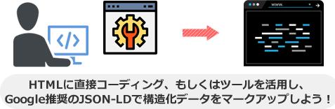 HTMLに直接コーディング、もしくはツールを活用し、 Google推奨のJSON-LDで構造化データをマークアップしよう!