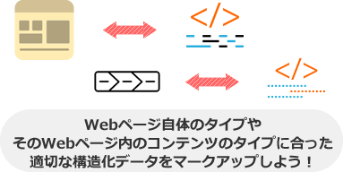 Webページ自体のタイプや そのWebページ内のコンテンツのタイプに合った 適切な構造化データをマークアップしよう!