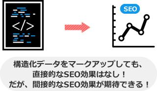 構造化データをマークアップしても、 直接的なSEO効果はなし! だが、間接的なSEO効果が期待できる!