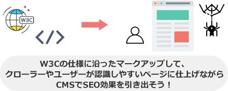 W3Cの仕様に沿ったマークアップして、 クローラーやユーザーが認識しやすいページに仕上げながら CMSでSEO効果を引き出そう!