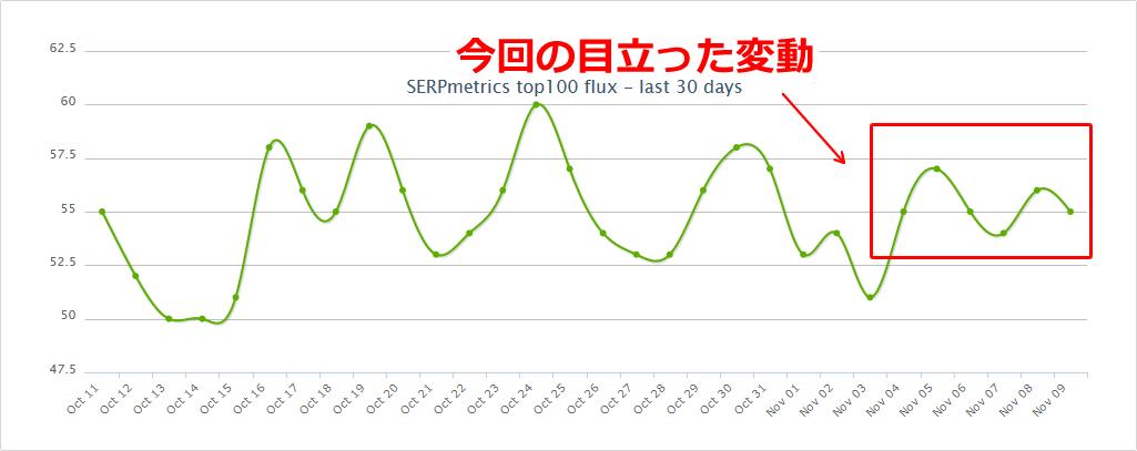 SERPmetricsの2019年11月5日からの順位変動