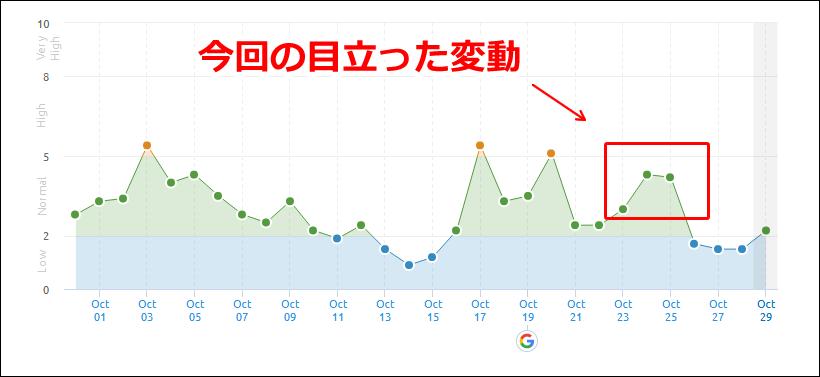 SEMrushの2019年10月21日週のBERTアップデートによる順位変動