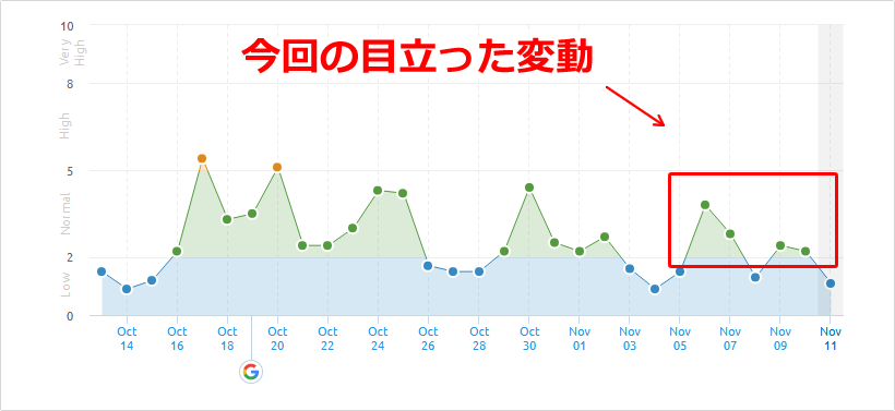 SEMrushの2019年11月5日からの順位変動