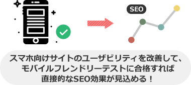 スマホ向けサイトのユーザビリティを改善して、 モバイルフレンドリーテストに合格すれば 直接的なSEO効果が見込める!