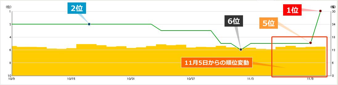 2019年11月5日からの順位変動によるキーワードAの順位への影響