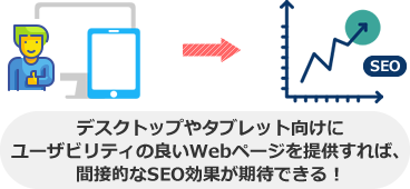 デスクトップやタブレット向けに ユーザビリティの良いWebページを提供すれば、 間接的なSEO効果が期待できる!