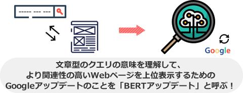 文章型のクエリの意味を理解して、 より関連性の高いWebページを上位表示するための Googleアップデートのことを「BERTアップデート」と呼ぶ!
