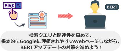 検索クエリと関連性を高めて、 根本的にGoogleに評価されやすいWebページしながら、 BERTアップデートの対策を進めよう!