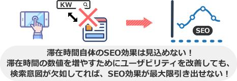 滞在時間自体のSEO効果は見込めない! 滞在時間の数値を増やすためにユーザビリティを改善しても、 検索意図が欠如してれば、SEO効果が最大限引き出せない!