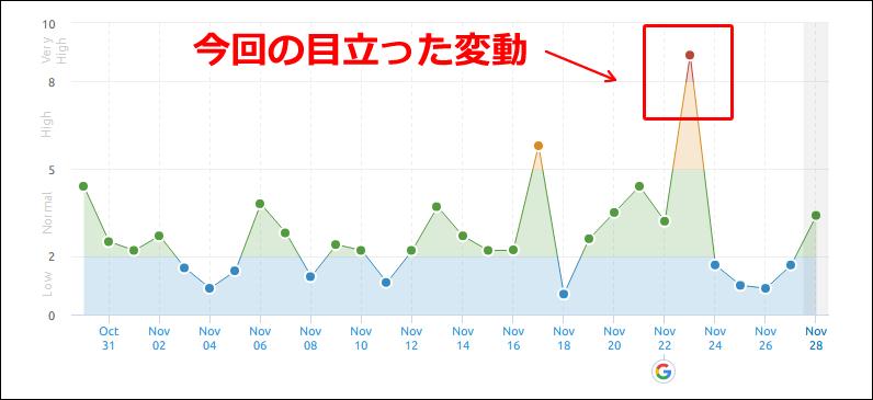 SEMrushの2019年11月23日からの順位変動