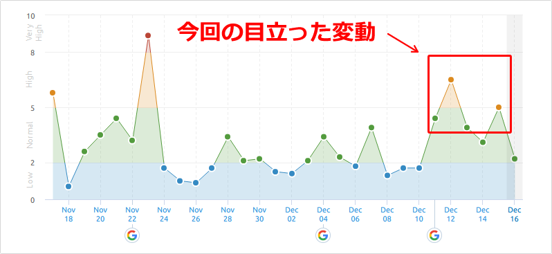 SEMrushの2019年12月12日からの順位変動