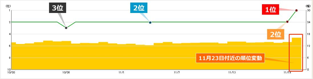 2019年11月23日からの順位変動によるキーワードAの順位への影響