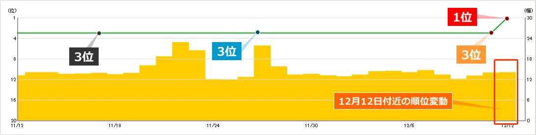 2019年12月12日からの順位変動によるキーワードAの順位への影響