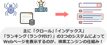 主に「クロール」「インデックス」 「ランキング(ランク付け)」の3つのシステムによって Webページを表示するのが、検索エンジンの仕組み!