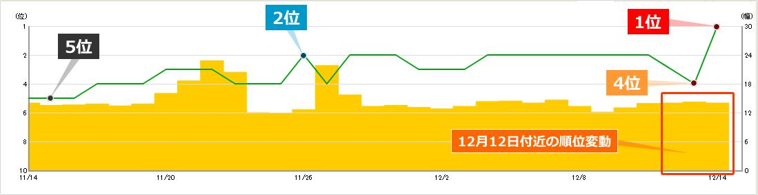 2019年12月12日からの順位変動によるキーワードBの順位への影響