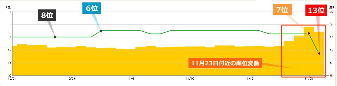 2019年11月23日からの順位変動によるキーワードCの順位への影響