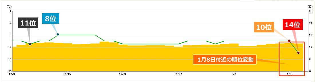 2020年1月8日からの順位変動によるキーワードBの順位への影響