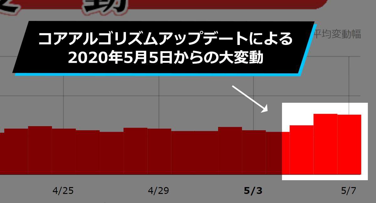 【Google大変動】コアアルゴリズムアップデートによる2020年5月5日からの順位変動について