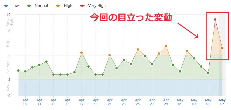SEMrushの2020年5月5日からのコアアルゴリズムアップデートによる順位変動
