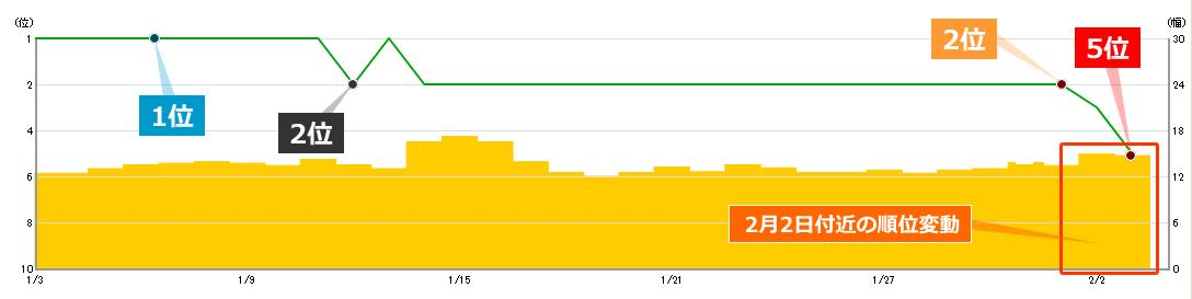 2020年2月2日からの順位変動によるキーワードBの順位への影響