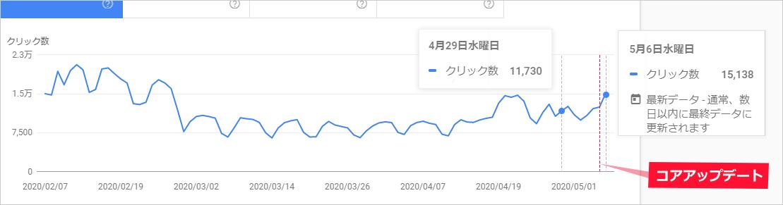 サーチコンソールの検索パフォーマンスからコアアップデートによるSEOラボの「検索でのクリック数」推移を確認