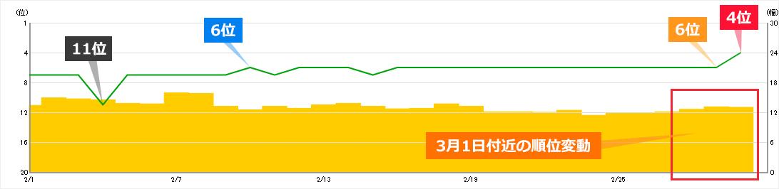 2020年3月1日からの順位変動によるキーワードAの順位への影響