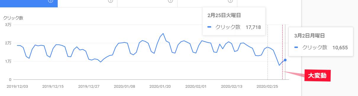 サーチコンソールの検索結果のパフォーマンスからSEOラボの検索でのクリック数の推移を確認