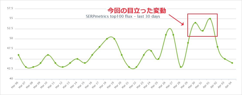 SERPmetricsの2020年3月31日から4月2日にかけてのGoogle順位変動