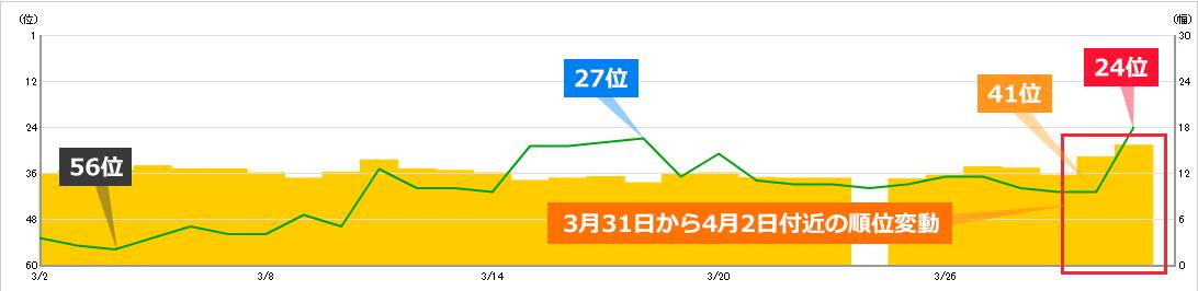 2020年3月31日から4月2日にかけての順位変動によるキーワードAの順位への影響