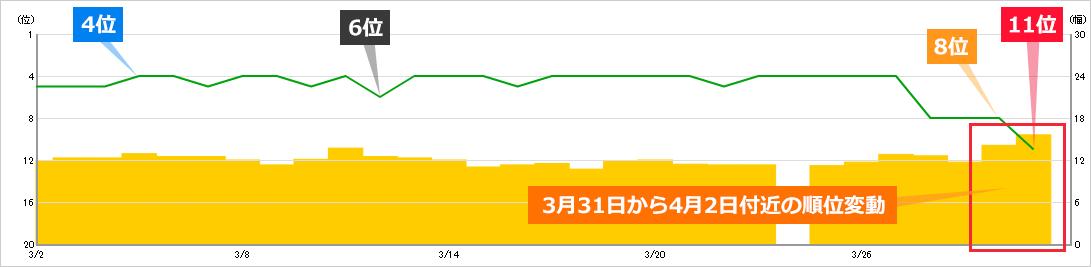 2020年3月31日から4月2日にかけての順位変動によるキーワードBの順位への影響
