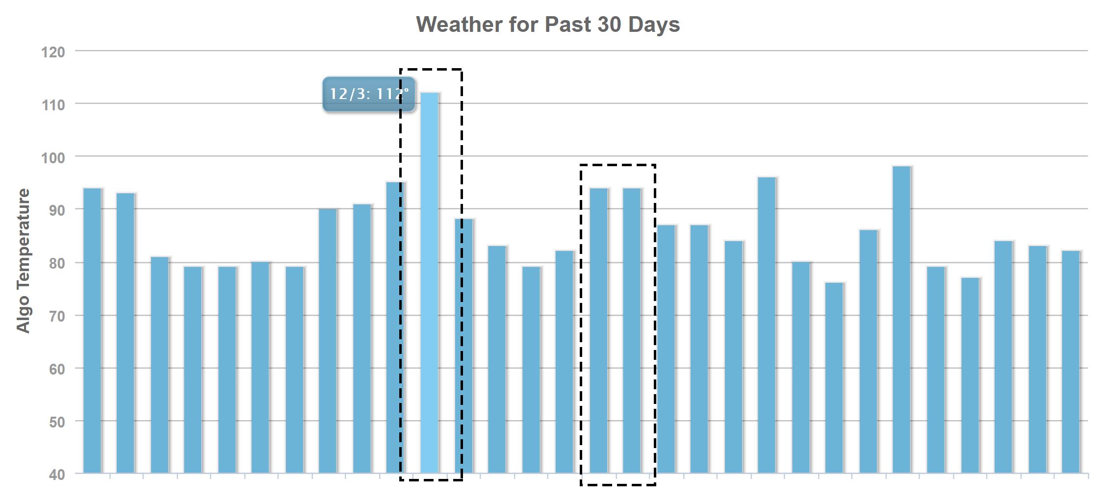 MozCastの2020年12月4日からのコアアップデートによる順位変動
