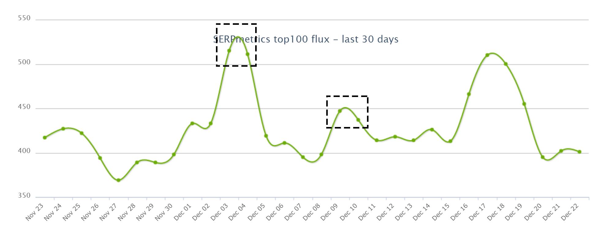 SERPmetricsの2020年12月4日からのコアアップデートによる順位変動